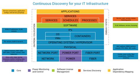 infrastructure diagram exle features device42 software