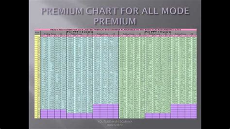 New Premium Gluta All In One lic s new plan limited payment endowment plan no 830 all information with premium chart