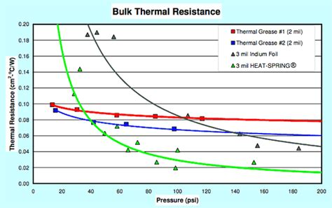resistor thermal impedance heat 174 thermal interface materials by indium corporation