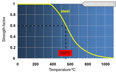 fireproof carbon resistor damage assessment of rolled structural steelwork steelconstruction info