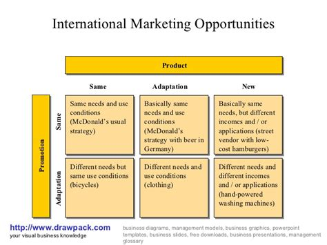 Advertising Opportunities by International Marketing Opportunities Business Diagram