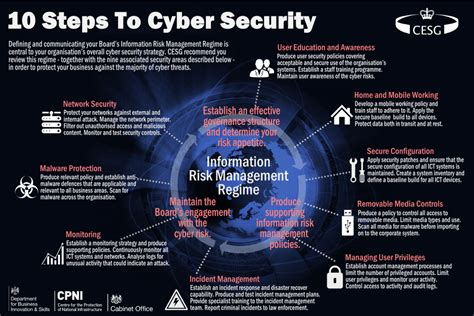 10 areas of cyber security cyber security for small businesses it governance