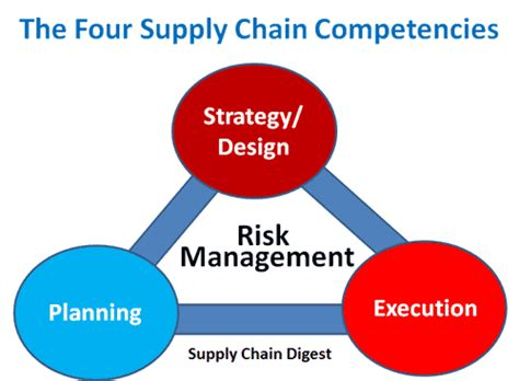 supply chain management strategies and risk assessment in retail environments advances in logistics operations and management science books supply chain risky business part 4