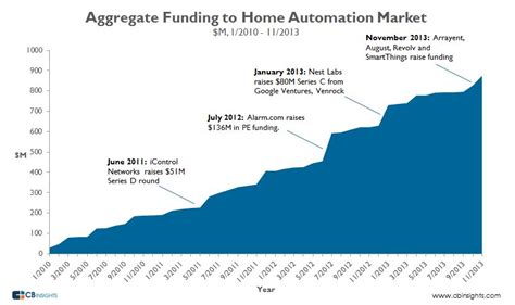 the rise of the connected home venture capital funding to