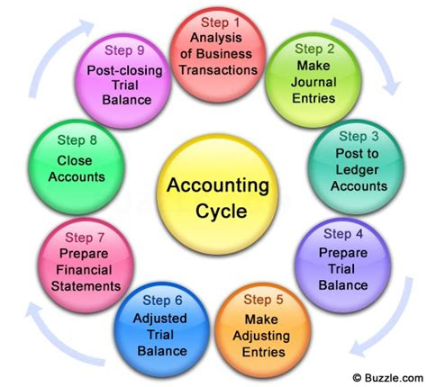 diagram of the accounting cycle 9 steps of the accounting process impeccably explained