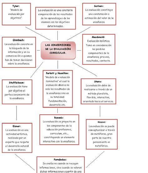 Modelo De Evaluaciã N Curricular De Mi Espacioo Para Aprender Las Concepciones De La Evaluaci 243 N Curricular