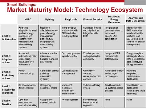 a guide to marketing model alignment design advanced topics in goal alignment ã model formulation books idc ei smart buildings maturity model webcast 4 3 12 slides