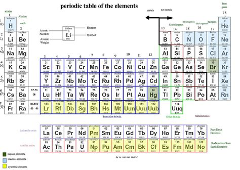 printable periodic table isotopes image gallery element chemistry
