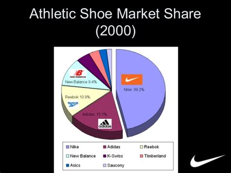 athletic shoe industry analysis nike