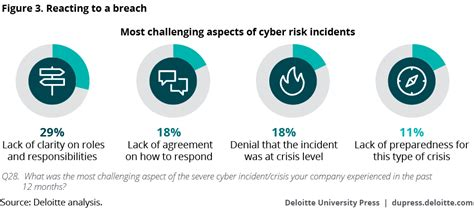 Deloitte Cyber Risk Mba by Cyber Risk Management In Consumer Business Deloitte Insights