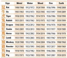 chinese zodiac element signs my style pinterest