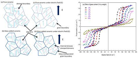 dielectric capacitor energy density energy density capacitor dielectric 28 images ceramic capacitor energy density 28 images