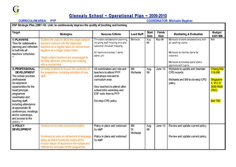 operational plan template operational plan exles pictures to pin on