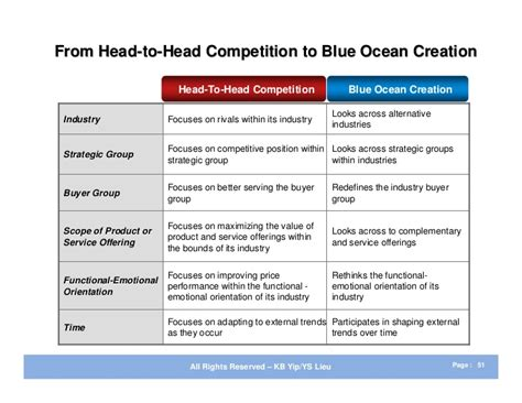 blue strategy summary and exles