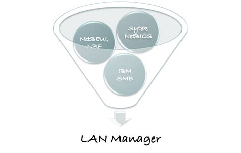 Lan Manager by From Lan Manager And Smb To Cifs The Evolution Of Prehistoric Pc Network Protocols Stephen