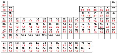 printable periodic table with electronegativity values periodic table of elements sargent side 2