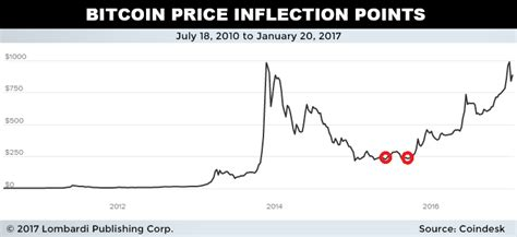 bitcoin stock price btc price what is the bitcoin price prediction for 2017