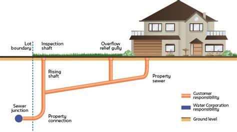 Standard Plumbing Salt Lake City by Standard Plumbing Supply Salt Lake City File Plumbing Diagram Jpg Wikimedia Commons Master