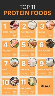 8 health benefits of more protein foods dr axe