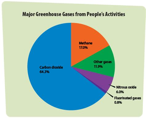 green house gasses what are greenhouse gases main sources and climate impact
