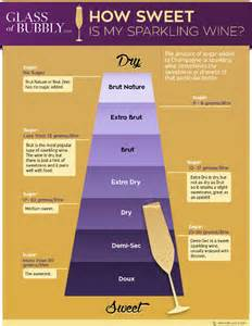 How Is Free Chagne Sparkling Wine Infographics Glass Of Bubbly