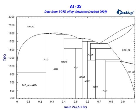al zr phase diagram collection of phase diagrams