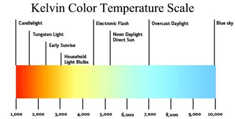 kelvin color temperature how to choose right color temperature for your led lights