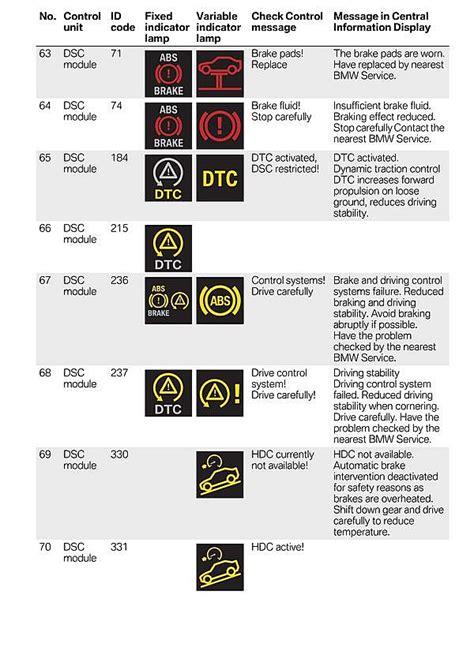 bmw dashboard symbols bmw 5 series dashboard warning symbols carburetor gallery