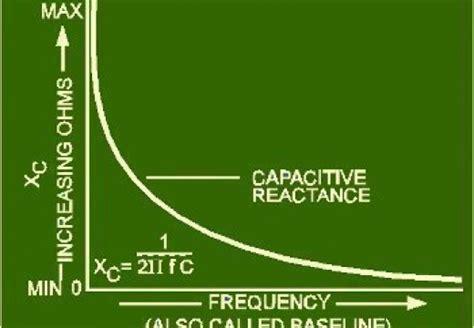 capacitive reactance abbreviation capacitive reactance abbreviation 28 images apparent