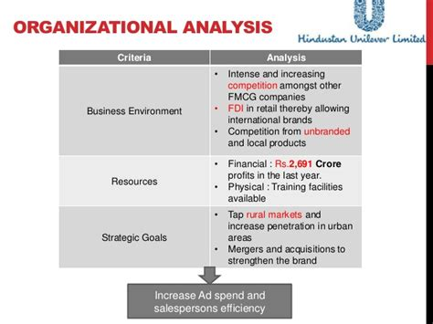 organizational needs analysis template need analysis