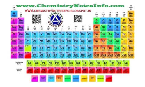 periodic table notes top 10 ways for balancing of chemical reactions and types