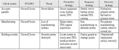 design recovery meaning disaster recovery planning definition it systems