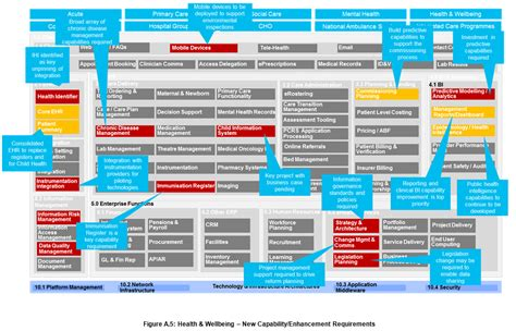 business capability map template ways for cios use