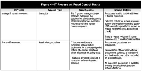 corruption risk assessment template fraud risk assessment model pictures to pin on