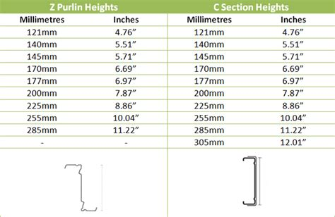 c section purlins price z purlin sizes car interior design
