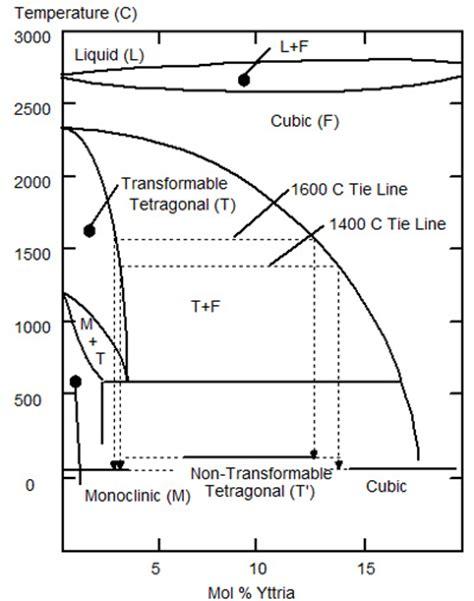 ceramic phase diagrams ceramic chatelain