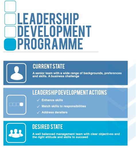 Mba Leadership Development Programs Uk by Www Lottery Ok Gov Leadership Development Programmes Uk