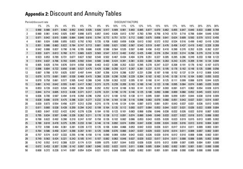 Discount Tables by Annuity Discount Factor Chart Net Present Value Use