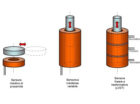 antenne da interno funzionano come funzionano i sensori induttivi zettlex