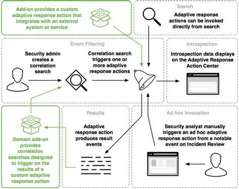 splunk workflow actions adaptive response framework in splunk es splunk