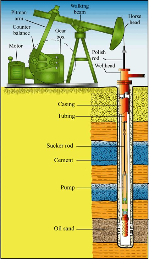 well parts diagram pumping unit diagram free engine image for user