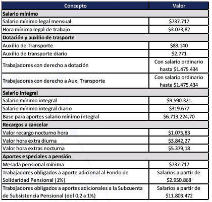 Salario Mnimo A Aumentarse A 1150 Para 2016 03152014 | el salario mnimo para 2016 qued en 689454 sectores