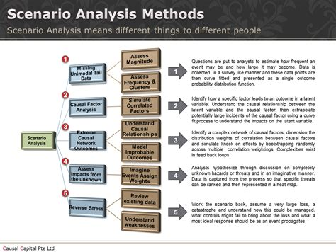 Analysis Methods Causal Capital What Is Scenario Analysis To Op Risk