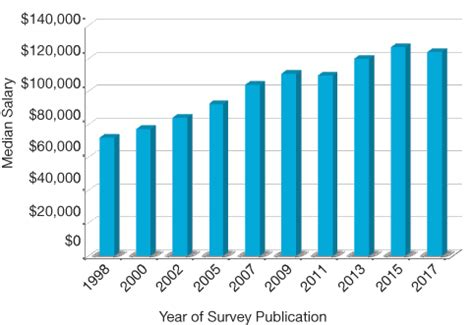 Industrial Engineer Mba Salary by 2017 Aiche Salary Survey Expanded Analysis Aiche