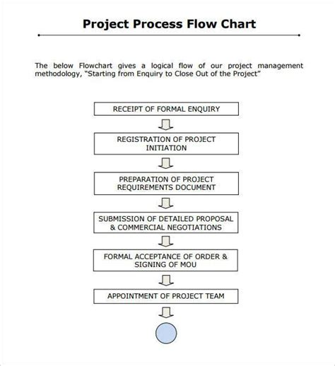simple process document template flow chart template 30 free word excel pdf free
