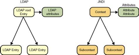 tutorial java ldap jndi as an ldap api the java tutorials gt java naming and