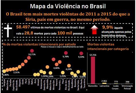 o time que mais deve no brasil 2017 brasil quase 60 mil homic 237 dios por ano nos fazem o pa 237 s