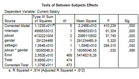 tutorial spss ancova analysis of covariance ancova belajar spss