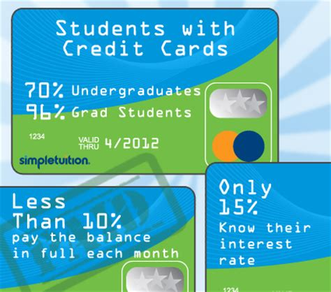 Credit Card For New Mba Students by Budgeting For College Students Simpletuition
