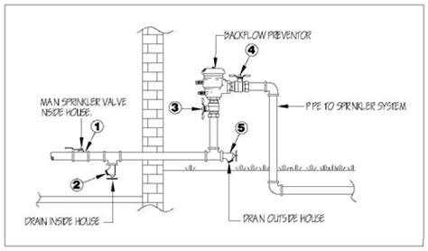 sprinkler system backflow preventer diagram how to winterize your sprinkler system sprinklers